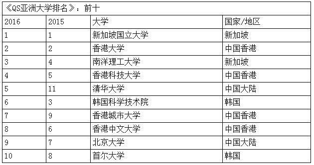 QS亚洲大学排名