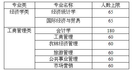 经济管理学院2015级大类招生学生专业分流实施细则