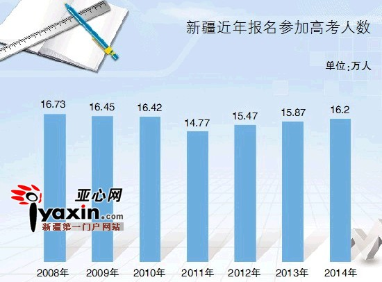 2008-2014年新疆高考报名人数